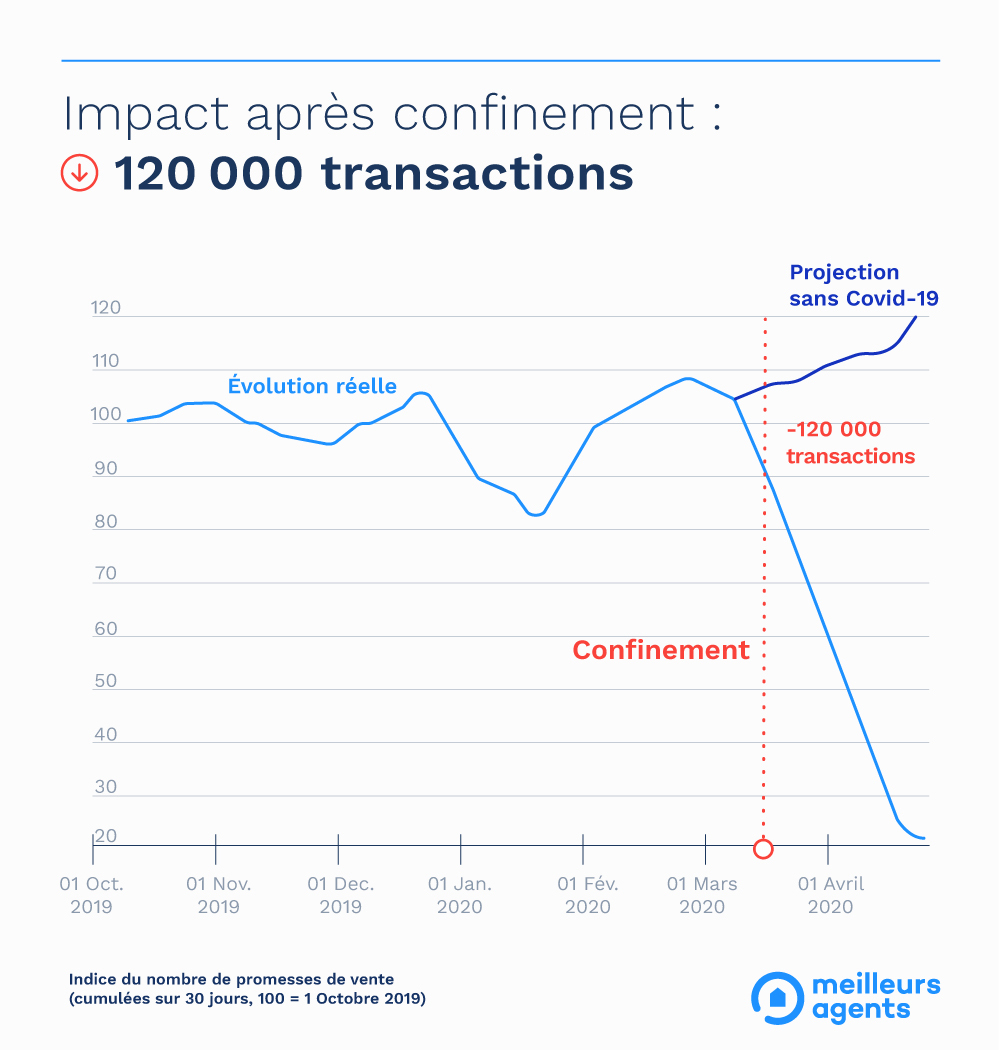https://www.meilleursagents.com/wikimmo/uploads/2020/04/Graph_impact_transactions_OK-Copie.jpg