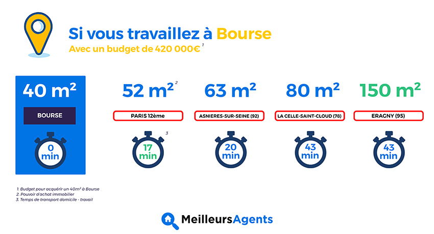 Bourse - Etude temps de transport MeilleursAgents
